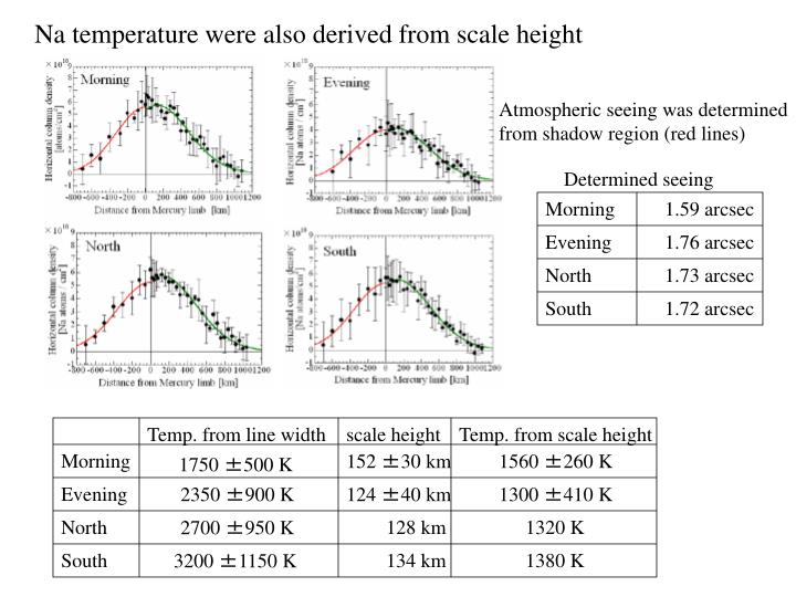 Na temperature were also derived from scale height