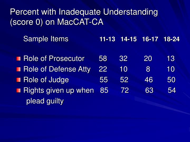 Percent with Inadequate Understanding                    (score 0) on MacCAT-CA