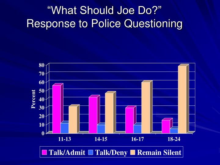 """What Should Joe Do?"""