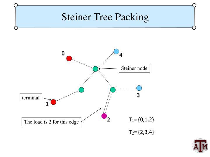 Steiner node