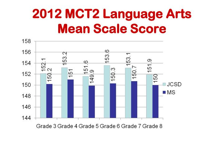 2012 mct2 language arts mean scale score