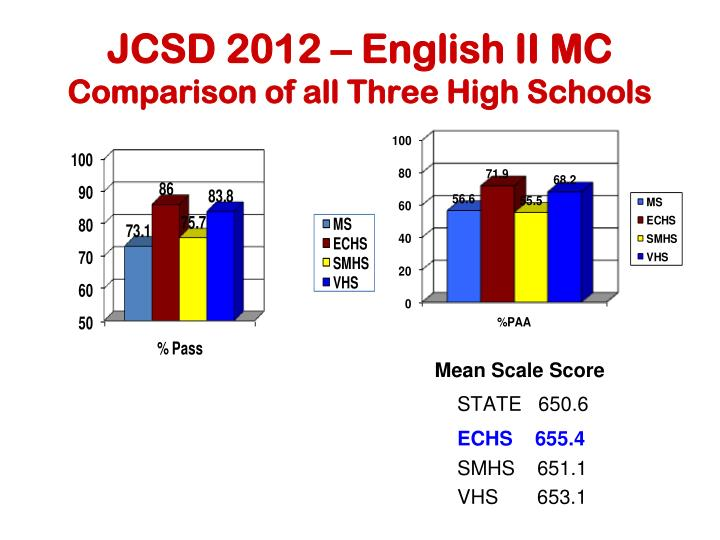 JCSD 2012 – English II MC