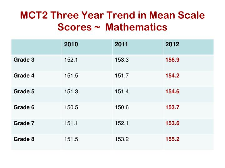 MCT2 Three Year Trend in Mean Scale Scores ~  Mathematics
