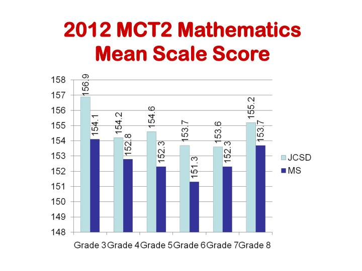 2012 MCT2 Mathematics
