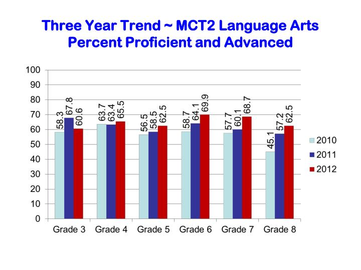 Three Year Trend ~ MCT2 Language Arts