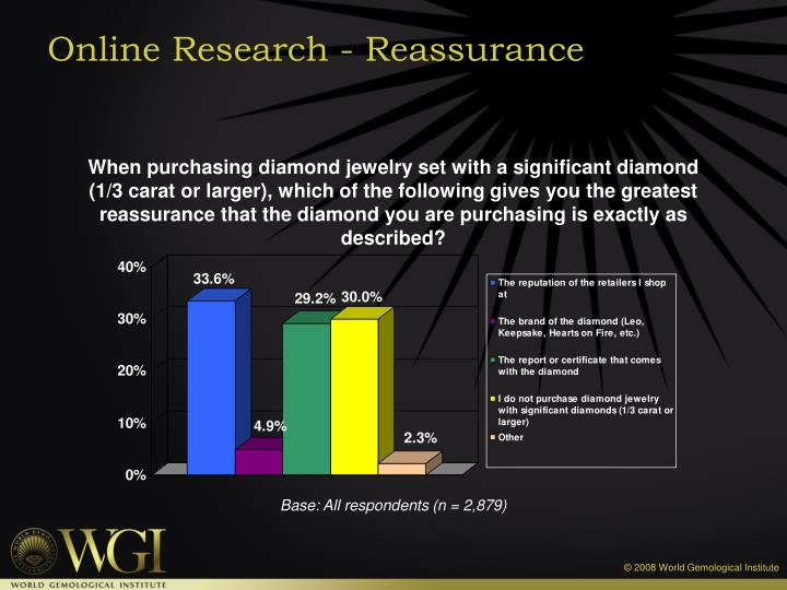 Online Research - Reassurance