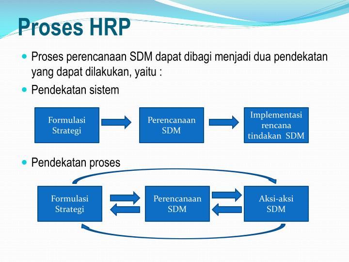 Proses HRP