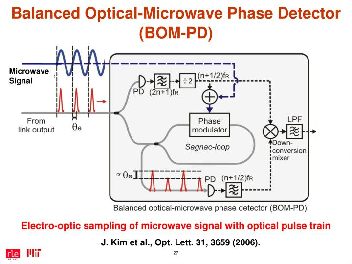 Balanced Optical-Microwave Phase Detector