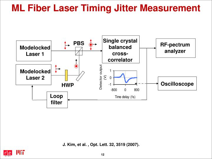 ML Fiber Laser Timing Jitter Measurement