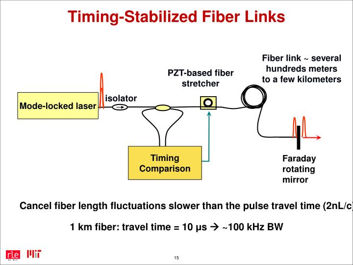Timing-Stabilized Fiber Links
