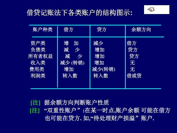 借贷记账法下各类账户的结构图示