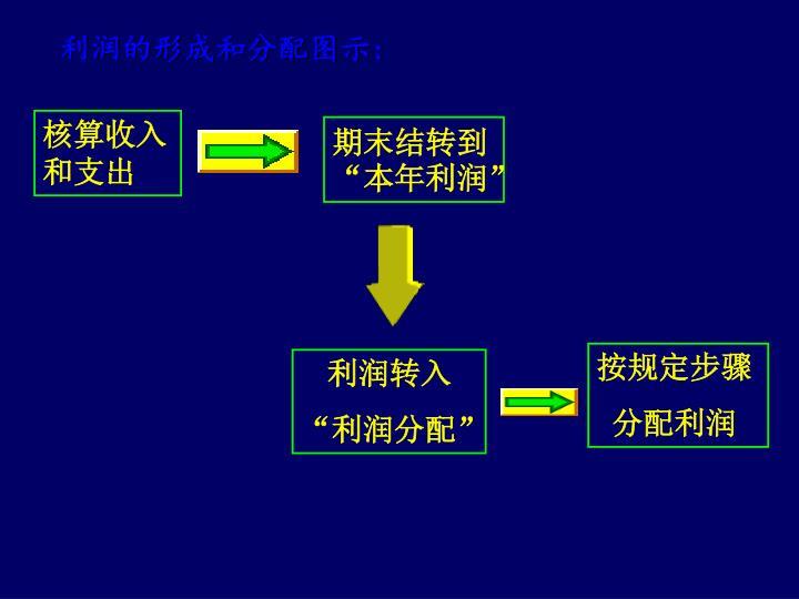 利润的形成和分配图示