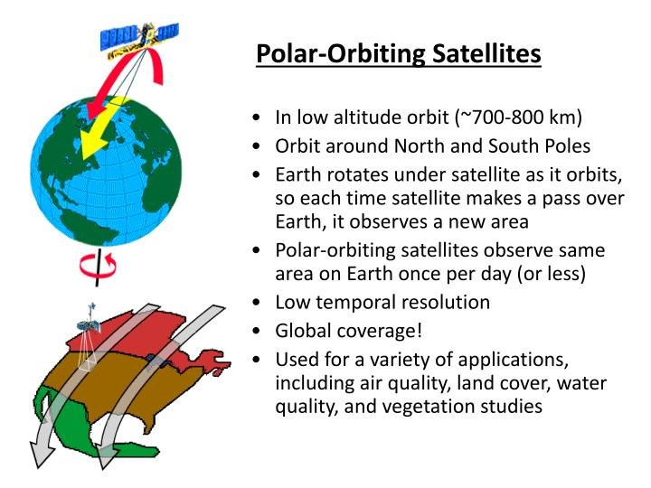 Polar-Orbiting Satellites