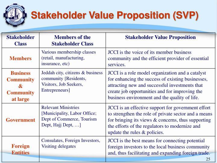 Stakeholder Value Proposition (SVP)