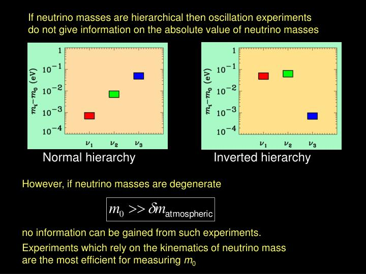 If neutrino masses are hierarchical then oscillation experiments
