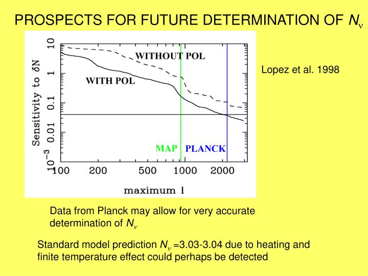 PROSPECTS FOR FUTURE DETERMINATION OF