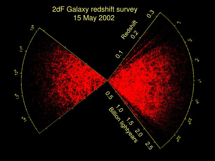 2dF Galaxy redshift survey
