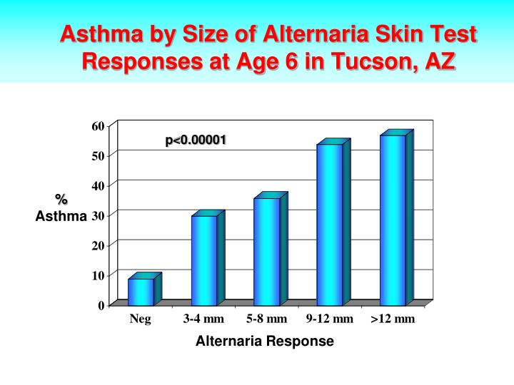 Asthma by Size of Alternaria Skin Test Responses at Age 6 in Tucson, AZ