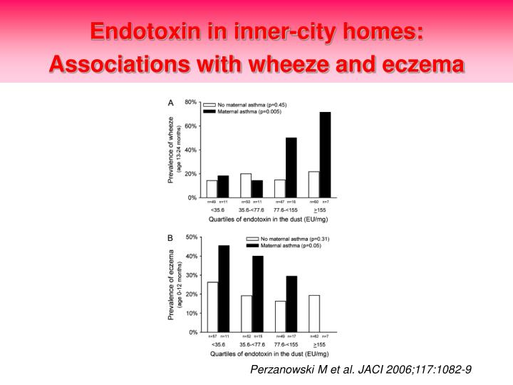 Endotoxin in inner-city homes: Associations with wheeze and eczema