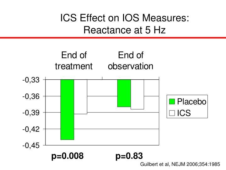 ICS Effect on IOS Measures: