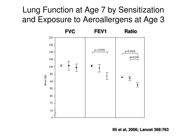 Lung Function at Age 7 by Sensitization and Exposure to Aeroallergens at Age 3
