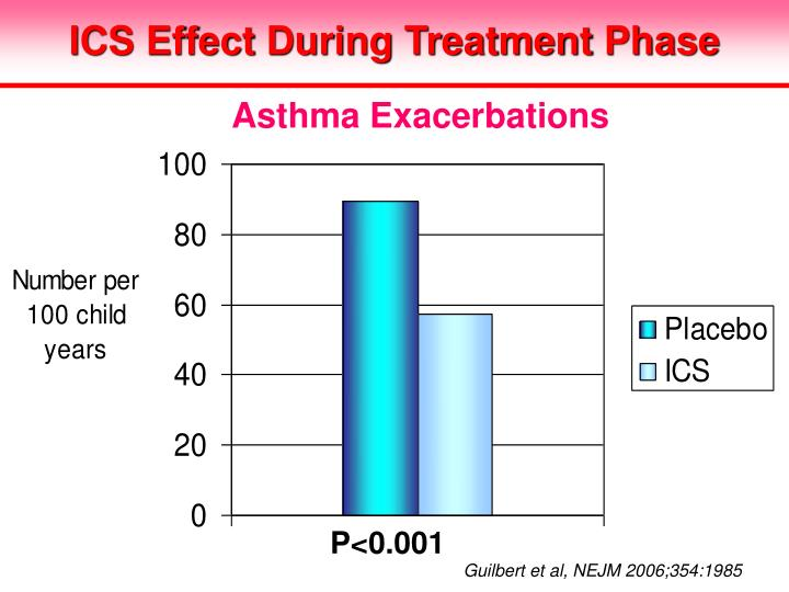 ICS Effect During Treatment Phase