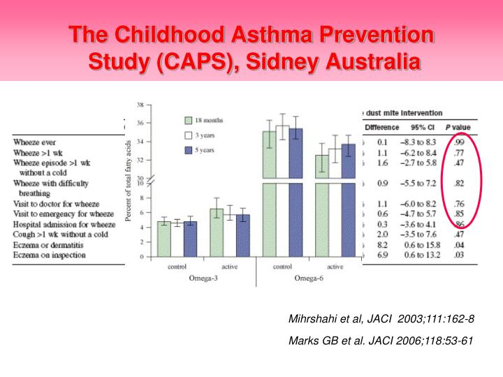 The Childhood Asthma Prevention