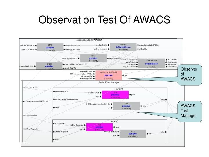 Observation Test Of AWACS