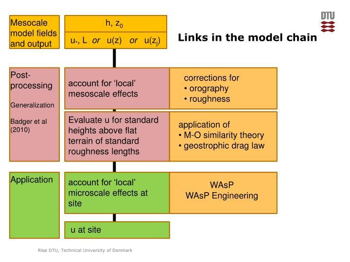 Links in the model chain