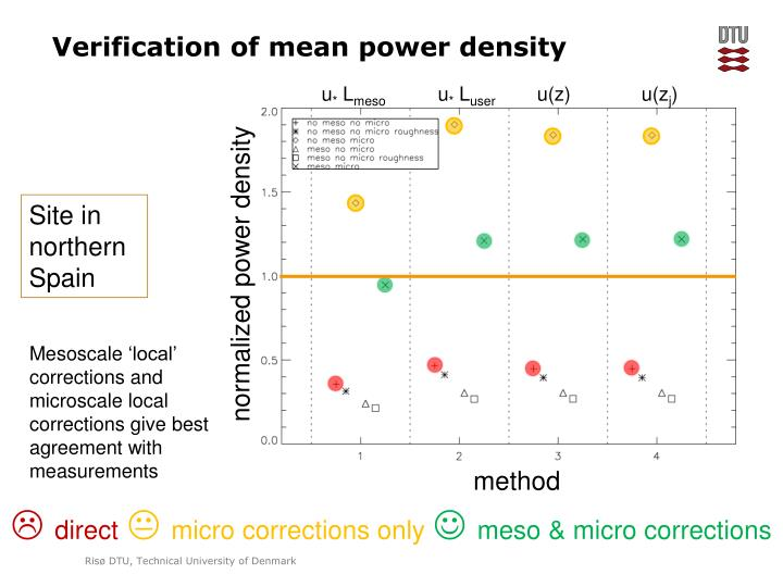 Verification of mean power density