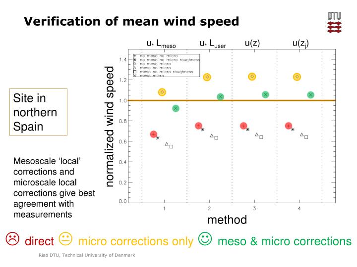 Verification of mean wind speed