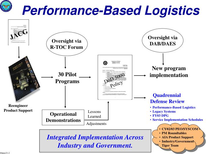 Performance-Based Logistics