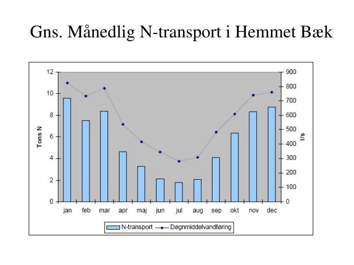 Gns. Månedlig N-transport i Hemmet Bæk