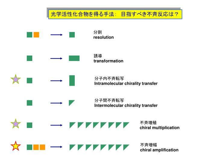 光学活性化合物を得る手法: 目指すべき不斉反応は?