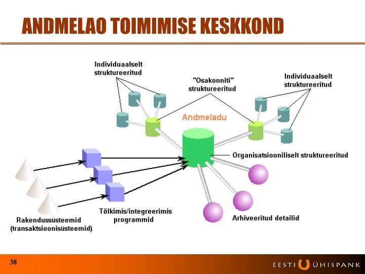 ANDMELAO TOIMIMISE KESKKOND