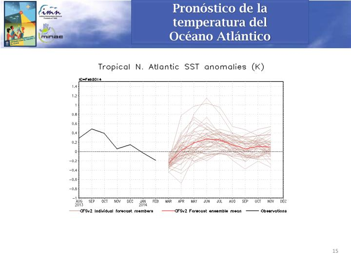 Pronóstico de la temperatura del