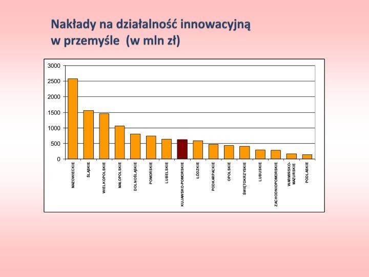 Nakłady na działalność innowacyjną