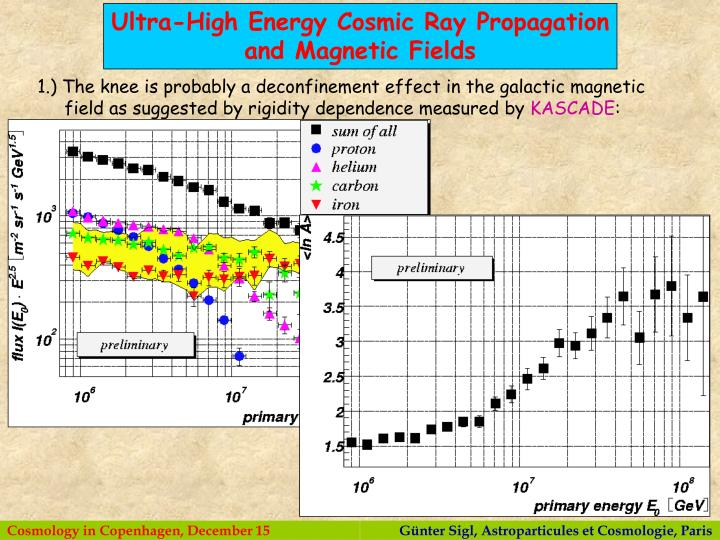 Ultra-High Energy Cosmic Ray Propagation