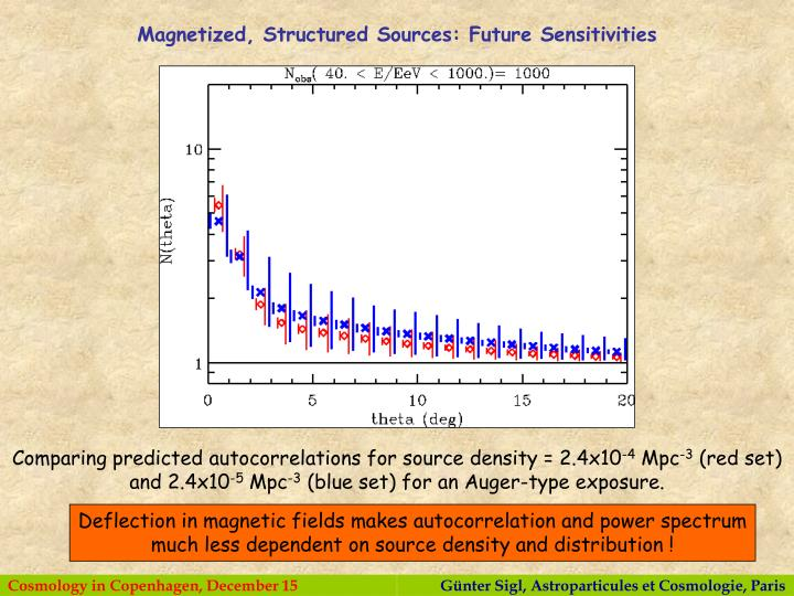 Magnetized, Structured Sources: Future Sensitivities