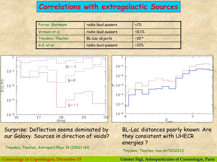 Correlations with extragalactic Sources