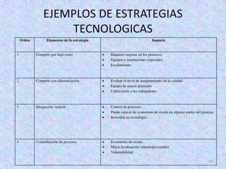 EJEMPLOS DE ESTRATEGIAS TECNOLOGICAS