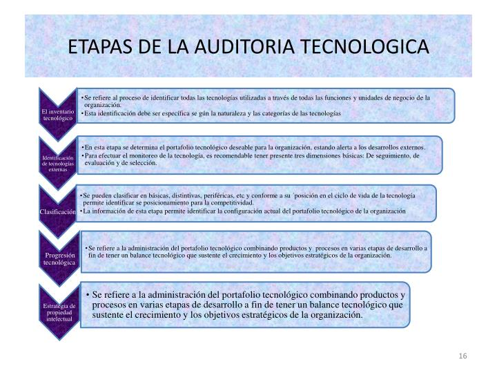 ETAPAS DE LA AUDITORIA TECNOLOGICA