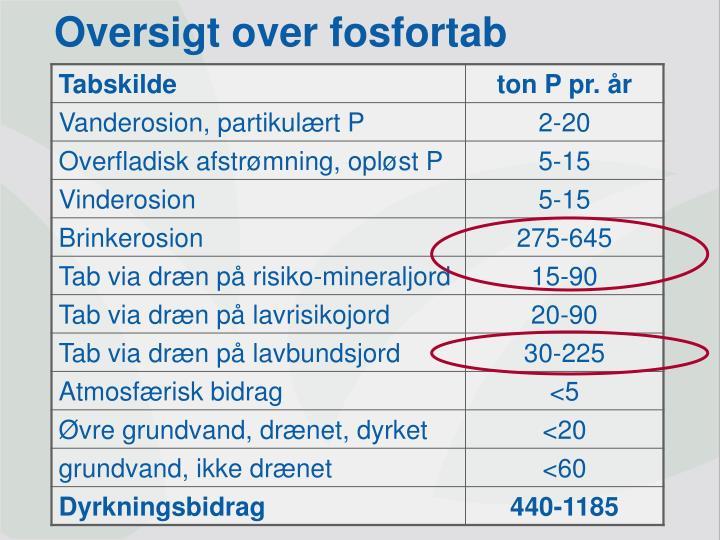 Oversigt over fosfortab