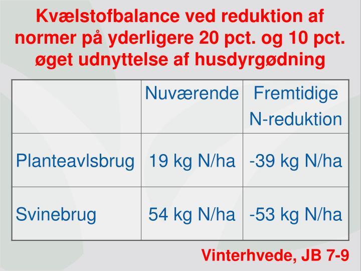 Kvælstofbalance ved reduktion af