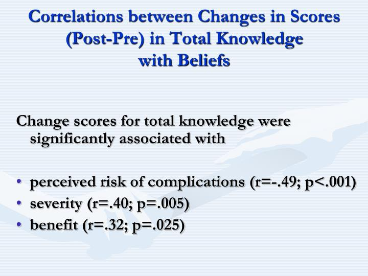 Correlations between Changes in Scores (Post-Pre) in Total Knowledge