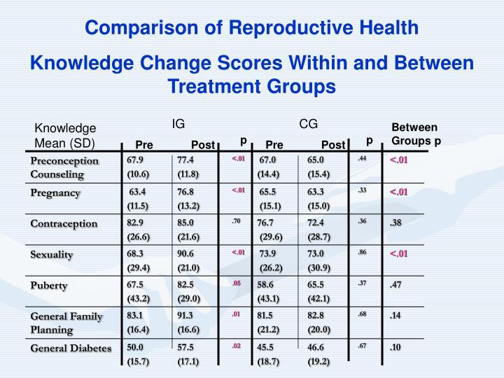 Comparison of Reproductive Health