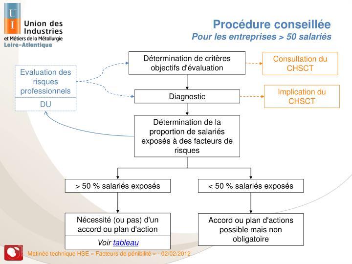 Ppt les facteurs de penibilite powerpoint presentation - Grille d evaluation des risques professionnels ...