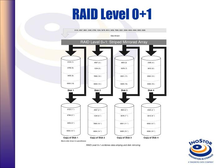 RAID Level 0+1