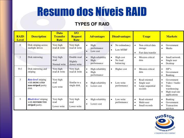 Resumo dos Níveis RAID