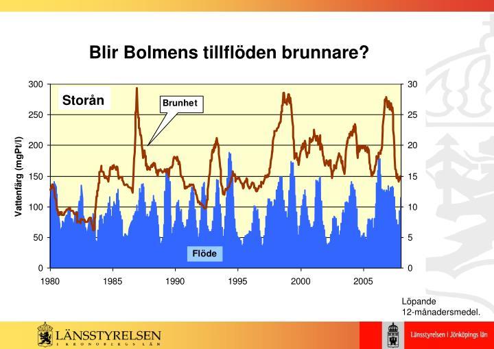 Blir Bolmens tillflöden brunnare?